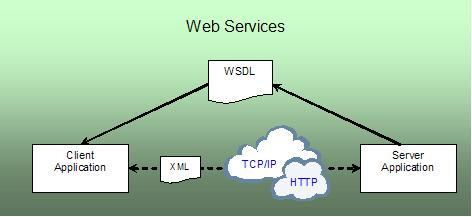 essentially web services implements the ability to call functions on a remote system remote procedure call or rpc over the same communication channel